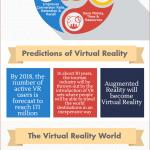 ในอนาคตแว่น VR จะถูกนำมาใช้เพิ่มมากขึ้นในหลายๆ กิจกรรม