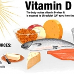 Vitamin D วิตามินดี